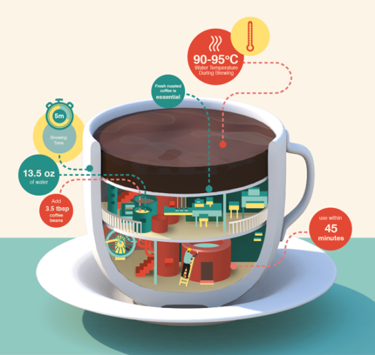 Imaginary factory – coffee